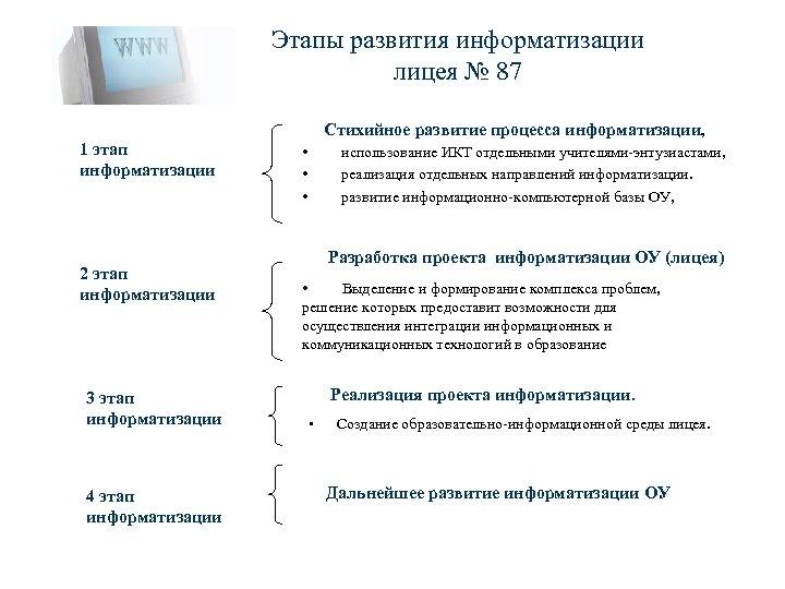 Этапы развития информатизации лицея № 87 Стихийное развитие процесса информатизации, 1 этап информатизации 2