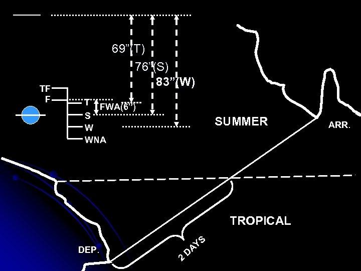 """TF F 69""""(T) 76""""(S) 83""""(W) T FWA(6"""") S W WNA SUMMER TROPICAL DEP. 2"""