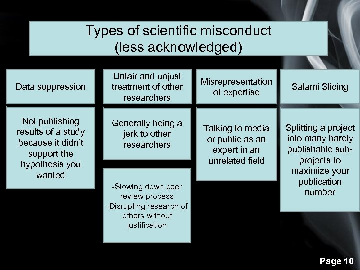 Types of scientific misconduct (less acknowledged) Data suppression Not publishing results of a study
