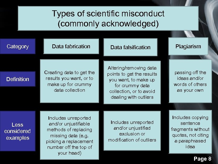 Types of scientific misconduct (commonly acknowledged) Category Definition Less considered examples Data fabrication Creating