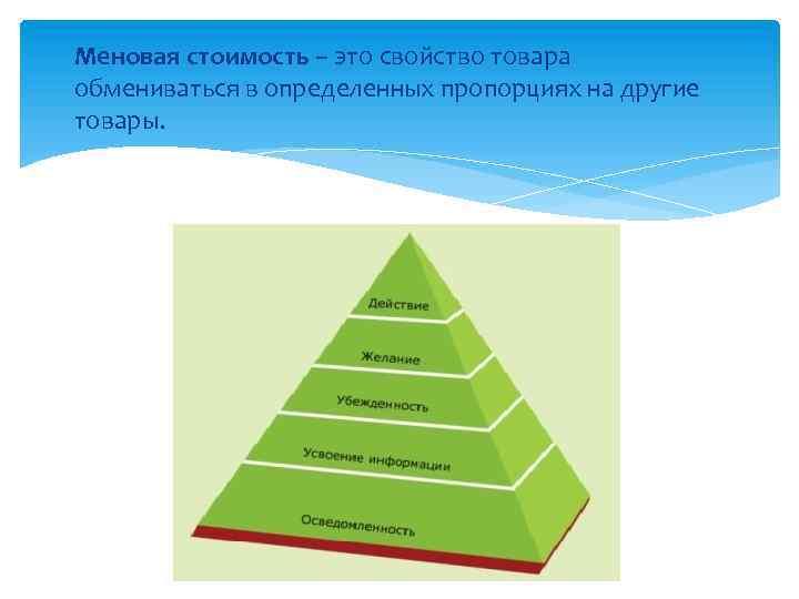 Меновая стоимость – это свойство товара обмениваться в определенных пропорциях на другие товары.