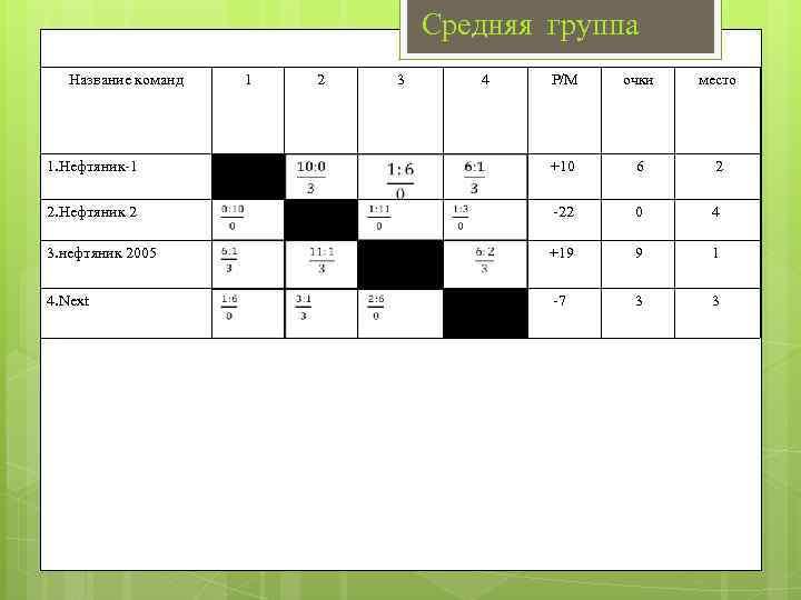 Средняя группа Название команд 1. Нефтяник-1 2. Нефтяник 2 3. нефтяник 2005 4. Next