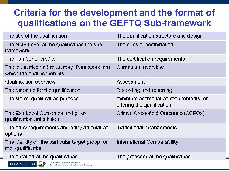 Criteria for the development and the format of qualifications on the GEFTQ Sub-framework The