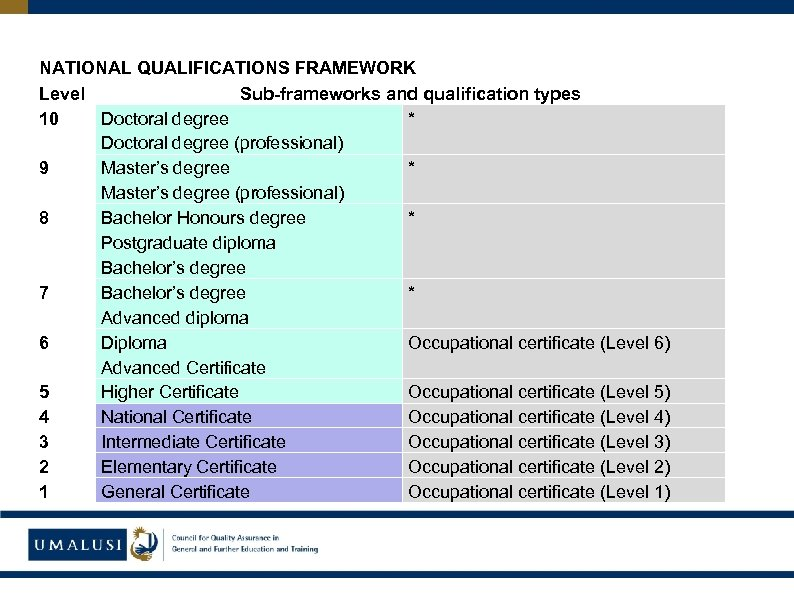 NATIONAL QUALIFICATIONS FRAMEWORK Level Sub-frameworks and qualification types 10 Doctoral degree * Doctoral degree