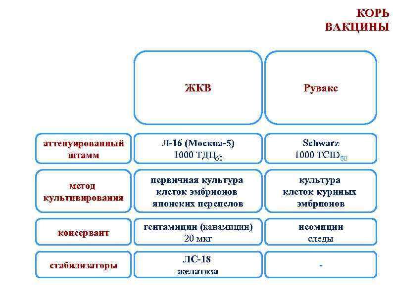 КОРЬ ВАКЦИНЫ ЖКВ Рувакс аттенуированный штамм Л-16 (Москва-5) 1000 ТДЦ 50 Schwarz 1000 TCID