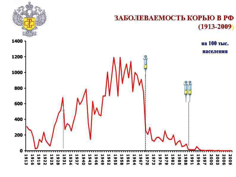 ЗАБОЛЕВАЕМОСТЬ КОРЬЮ В РФ (1913 -2009)