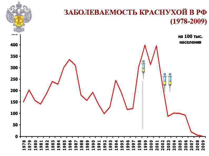 ЗАБОЛЕВАЕМОСТЬ КРАСНУХОЙ В РФ (1978 -2009)