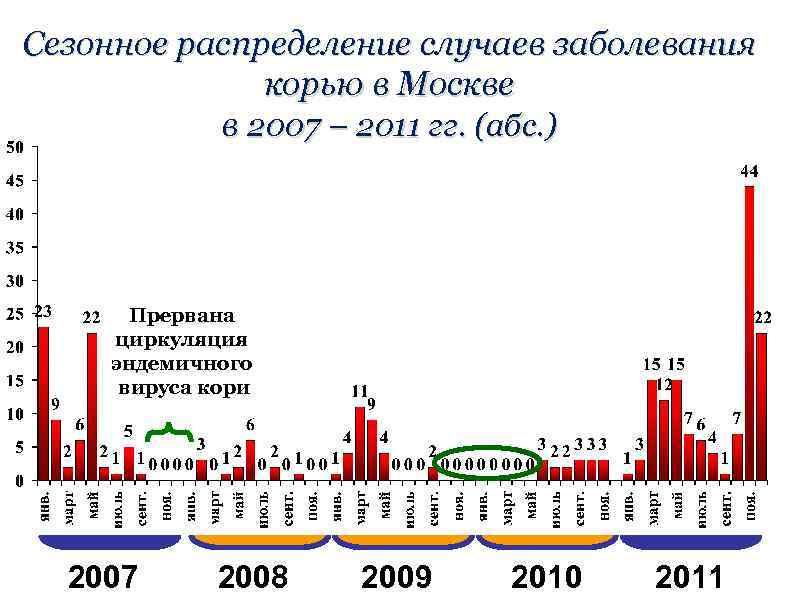 Сезонное распределение случаев заболевания корью в Москве в 2007 – 2011 гг. (абс. )