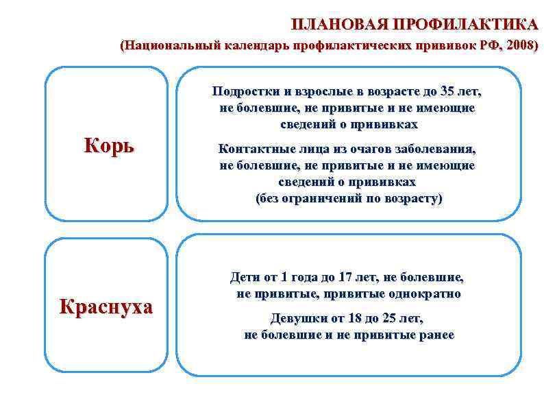 ПЛАНОВАЯ ПРОФИЛАКТИКА (Национальный календарь профилактических прививок РФ, 2008) Подростки и взрослые в возрасте