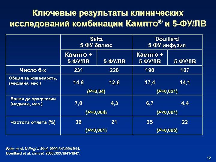 Ключевые результаты клинических исследований комбинации Кампто® и 5 -ФУ/ЛВ Saltz 5 -ФУ болюс Кампто