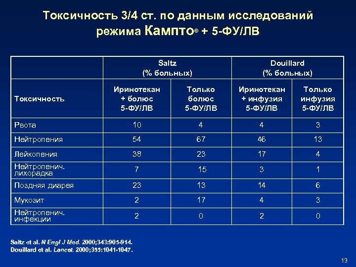 Токсичность 3/4 ст. по данным исследований режима Кампто® + 5 -ФУ/ЛВ Saltz (% больных)
