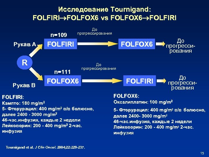Исследование Tournigand: FOLFIRI FOLFOX 6 vs FOLFOX 6 FOLFIRI n=109 Рукав A До прогрессирования