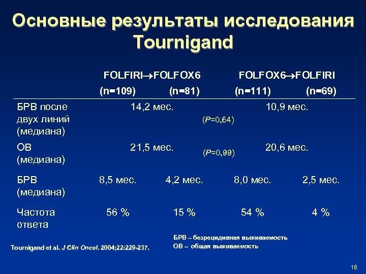 Основные результаты исследования Tournigand FOLFIRI FOLFOX 6 (n=109) FOLFOX 6 FOLFIRI (n=81) БРВ после