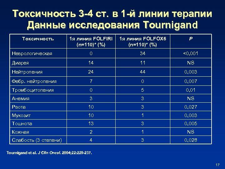 Токсичность 3 -4 ст. в 1 -й линии терапии Данные исследования Tournigand Токсичность 1