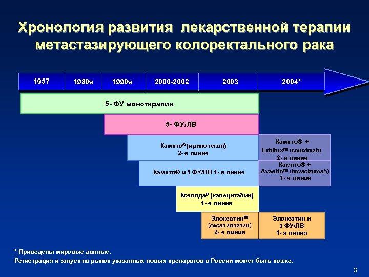 Хронология развития лекарственной терапии метастазирующего колоректального рака 1957 1980 s 1990 s 2000 -2002