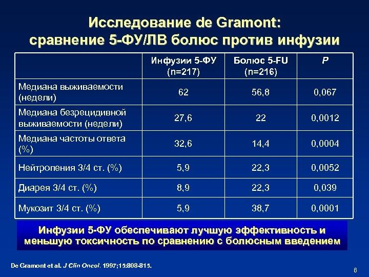 Исследование de Gramont: сравнение 5 -ФУ/ЛВ болюс против инфузии Инфузии 5 -ФУ (n=217) Болюс