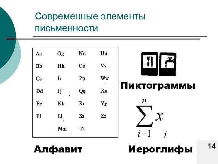 Современные элементы письменности Пиктограммы Алфавит Иероглифы 14