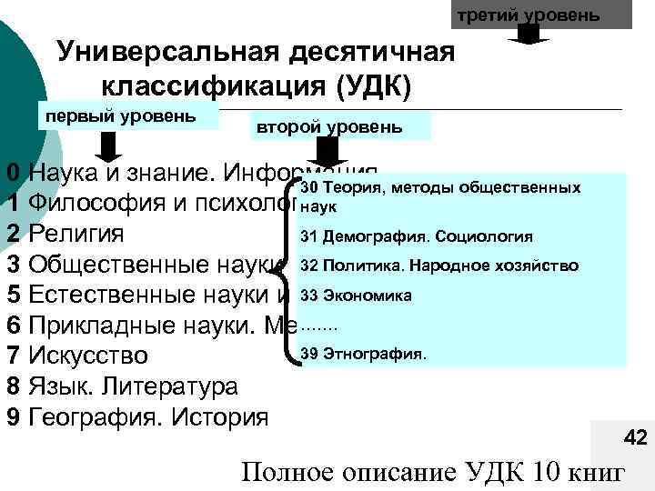 третий уровень Универсальная десятичная классификация (УДК) первый уровень второй уровень 0 Наука и знание.
