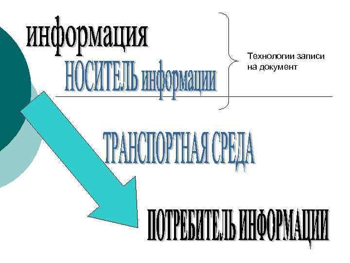Технологии записи на документ