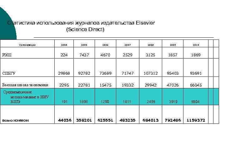 Статистика использования журналов издательства Elsevier (Science Direct) Организация 2004 2005 2006 2007 2008 2009