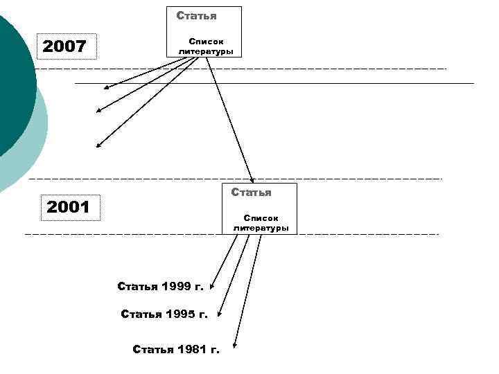 Статья 2007 Список литературы Статья 2001 Список литературы Статья 1999 г. Статья 1995 г.