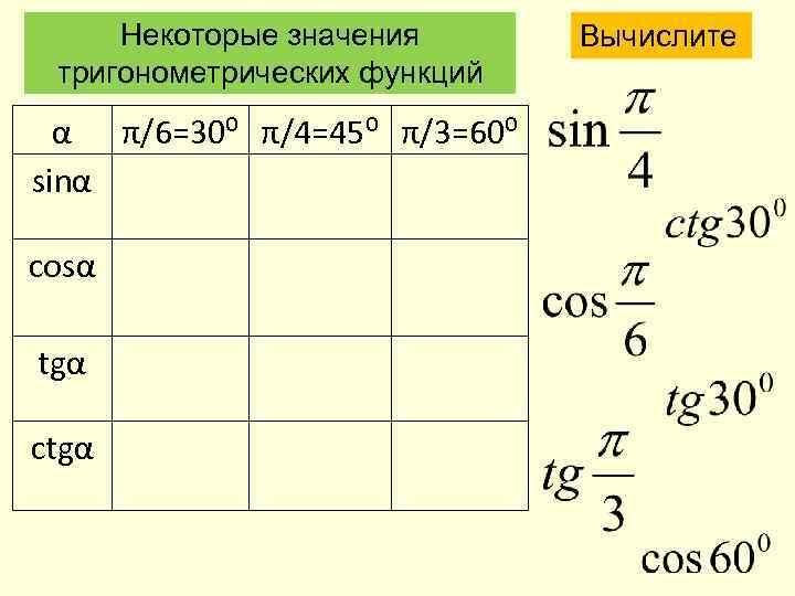 Некоторые значения тригонометрических функций α π/6=30⁰ π/4=45⁰ π/3=60⁰ sinα сosα tgα ctgα Вычислите