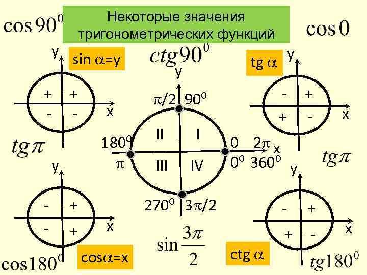 y + - Некоторые значения тригонометрических функций sin =у + - 180⁰ y -