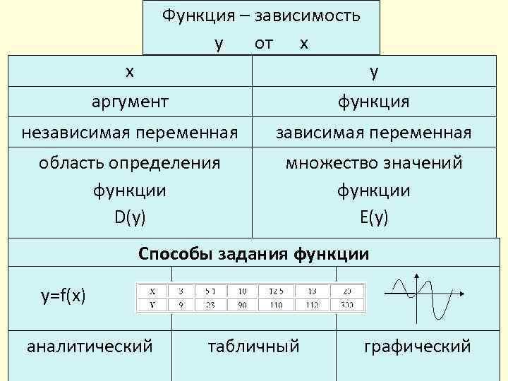 Функция – зависимость y от x x y аргумент функция независимая переменная область определения
