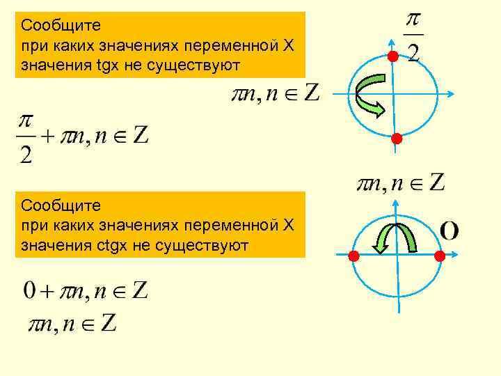 Сообщите при каких значениях переменной Х значения tgx не существуют Сообщите при каких значениях