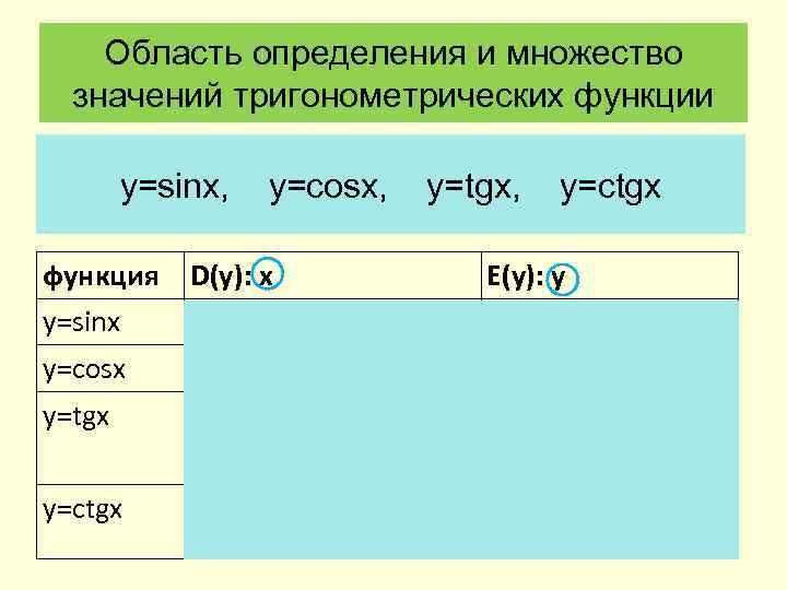 Область определения и множество значений тригонометрических функции y=sinx, y=cosx, y=tgx, y=ctgx функция D(y): х
