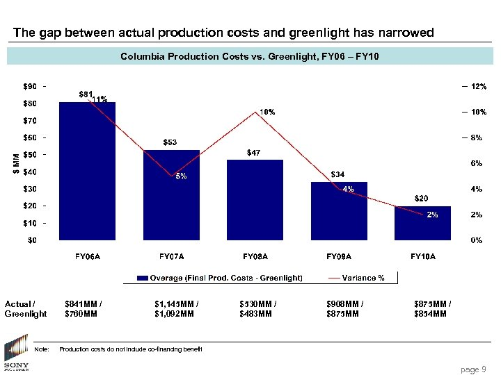 The gap between actual production costs and greenlight has narrowed Columbia Production Costs vs.