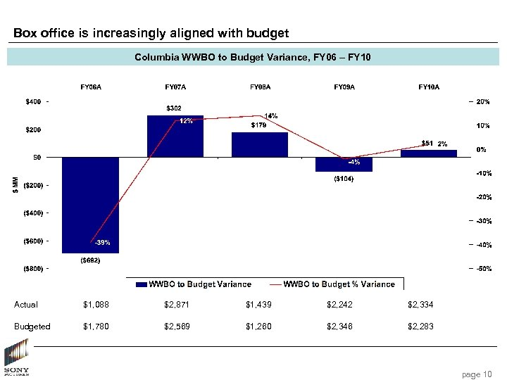 Box office is increasingly aligned with budget Columbia WWBO to Budget Variance, FY 06