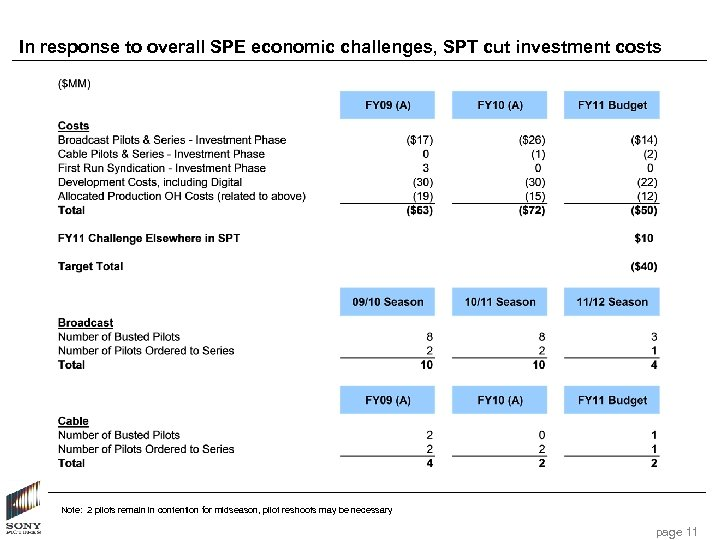 In response to overall SPE economic challenges, SPT cut investment costs Note: 2 pilots