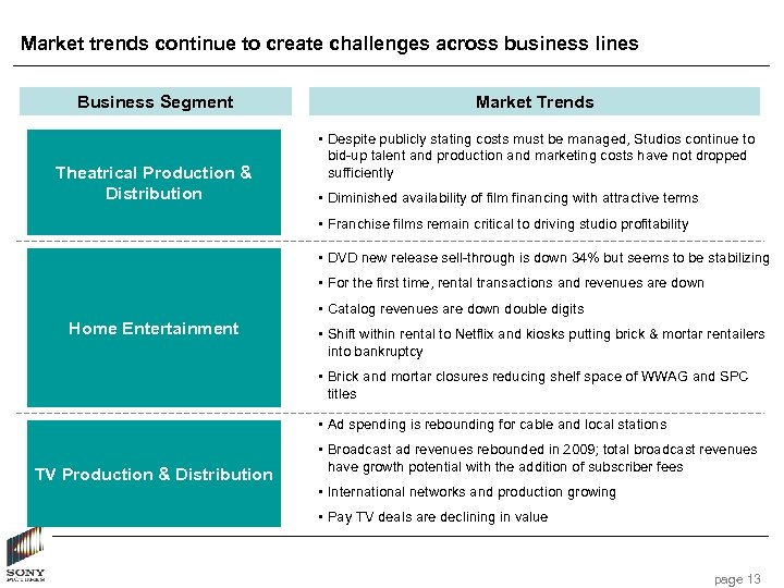 Market trends continue to create challenges across business lines Business Segment Theatrical Production &
