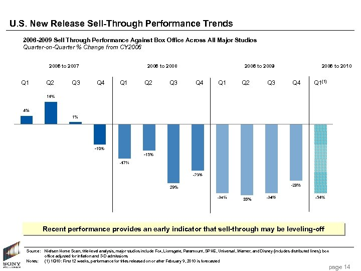 U. S. New Release Sell-Through Performance Trends 2006 -2009 Sell Through Performance Against Box