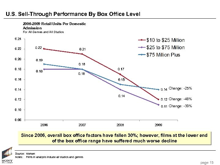U. S. Sell-Through Performance By Box Office Level 2006 -2009 Retail Units Per Domestic