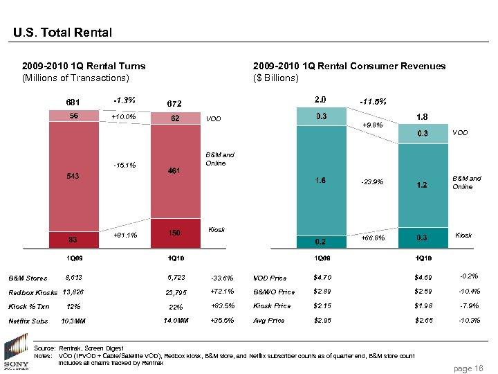 U. S. Total Rental 2009 -2010 1 Q Rental Turns (Millions of Transactions) 681