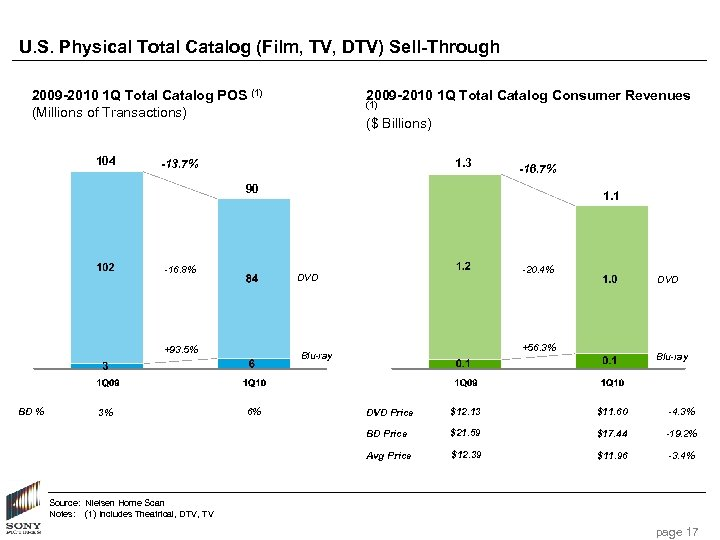 U. S. Physical Total Catalog (Film, TV, DTV) Sell-Through 2009 -2010 1 Q Total