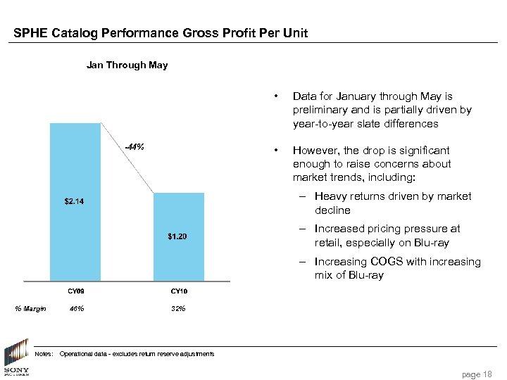 SPHE Catalog Performance Gross Profit Per Unit Jan Through May • • -44% Data