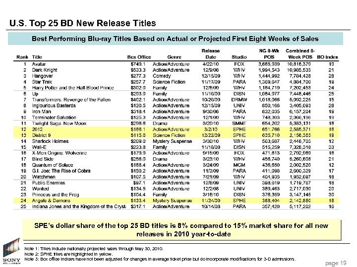 U. S. Top 25 BD New Release Titles Best Performing Blu-ray Titles Based on