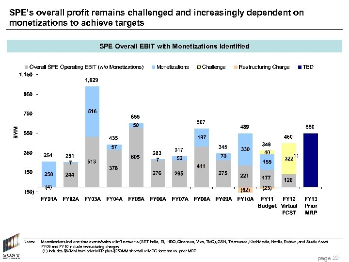 SPE's overall profit remains challenged and increasingly dependent on monetizations to achieve targets SPE