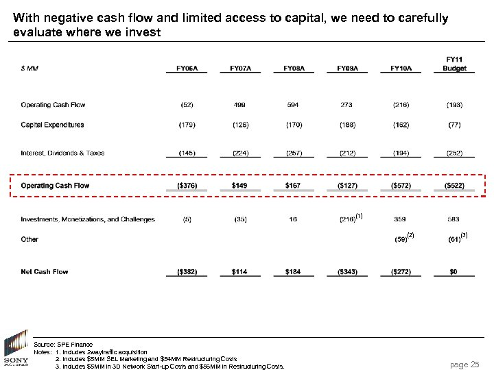 With negative cash flow and limited access to capital, we need to carefully evaluate