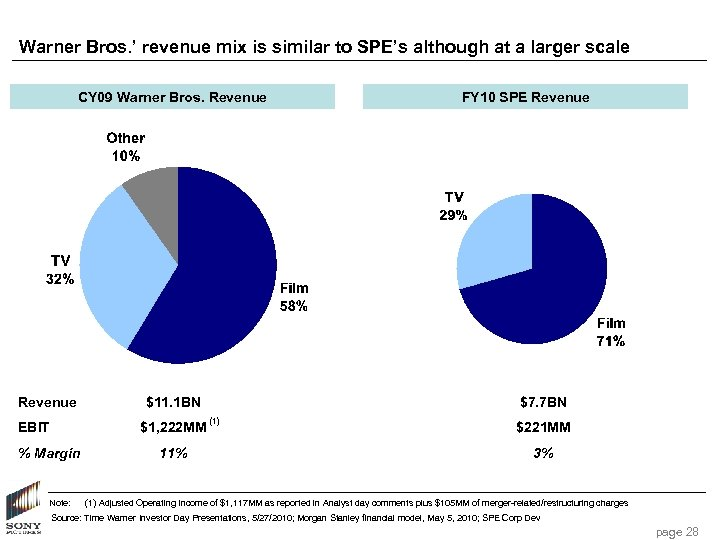 Warner Bros. ' revenue mix is similar to SPE's although at a larger scale