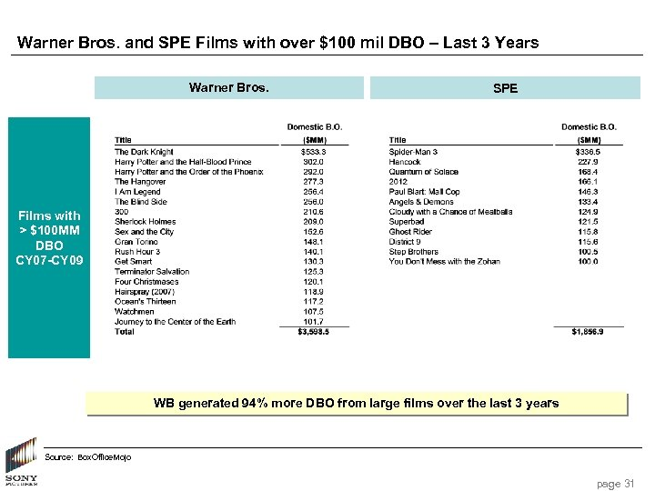 Warner Bros. and SPE Films with over $100 mil DBO – Last 3 Years