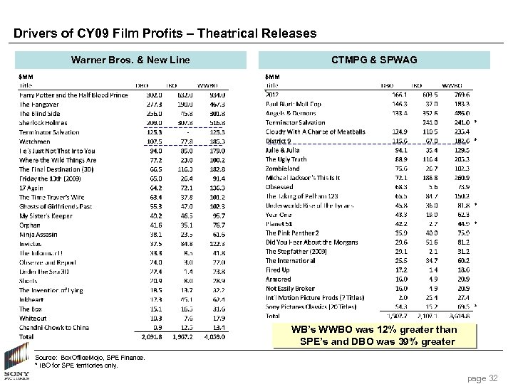 Drivers of CY 09 Film Profits – Theatrical Releases Warner Bros. & New Line
