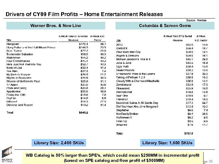 Drivers of CY 09 Film Profits – Home Entertainment Releases Source: Rentrak Warner Bros.