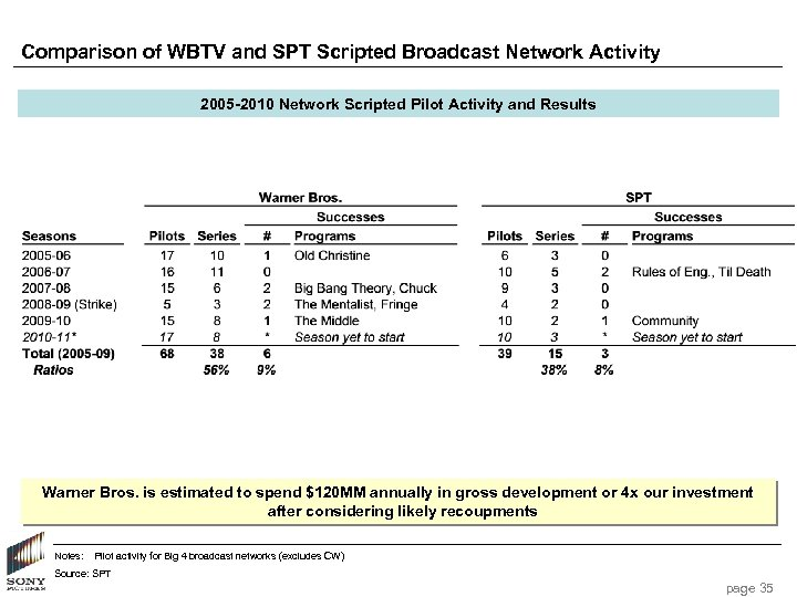 Comparison of WBTV and SPT Scripted Broadcast Network Activity 2005 -2010 Network Scripted Pilot