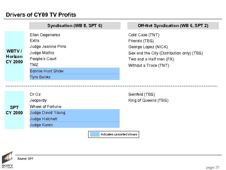Drivers of CY 09 TV Profits Syndication (WB 8, SPT 6) Off-Net Syndication (WB