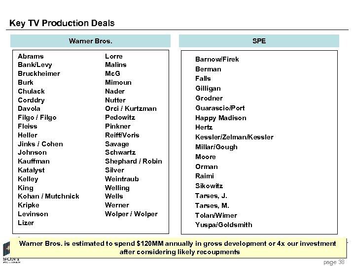 Key TV Production Deals Warner Bros. Abrams Bank/Levy Bruckheimer Burk Chulack Corddry Davola Filgo