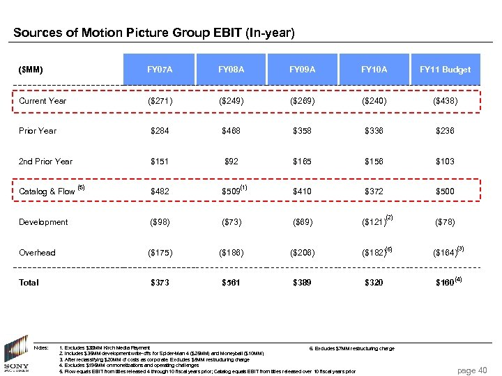 Sources of Motion Picture Group EBIT (In-year) ($MM) FY 07 A FY 08 A